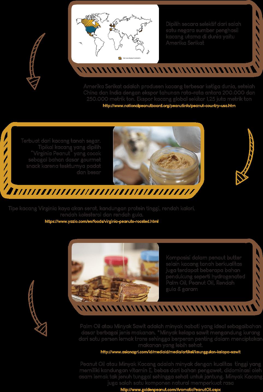 Selai Kacang Terbaik Dale's Farm - Kebaikan dalam kualitas